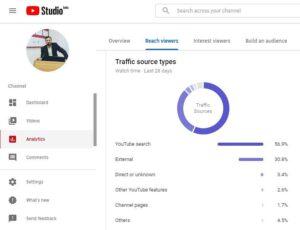 Best Top YouTube Videos Ranking Factors 2019